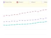 iPhone taux d'adoption toujours supérieur l'iPhone