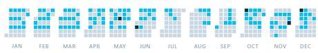 Statistiques du blog en 2017