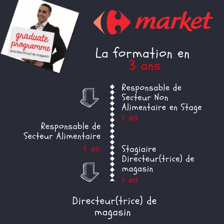 Devenez Directeur de Magasin avec le Programme Graduate Carrefour