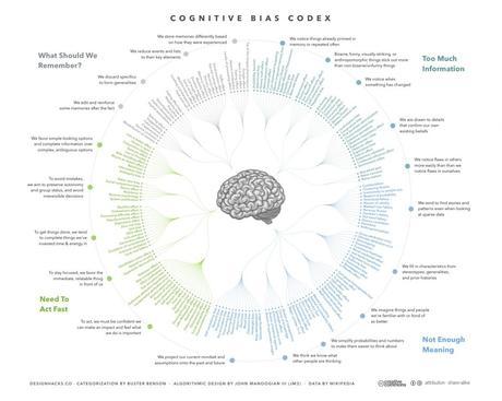 CRO – biais cognitifs et optimisation des conversions