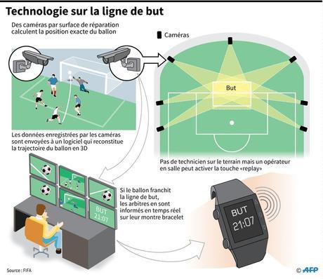 Technologie sur la ligne de but/AFP