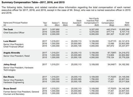 Apple : les salaires 2017 des dirigeants (dont Tim Cook) dévoilés