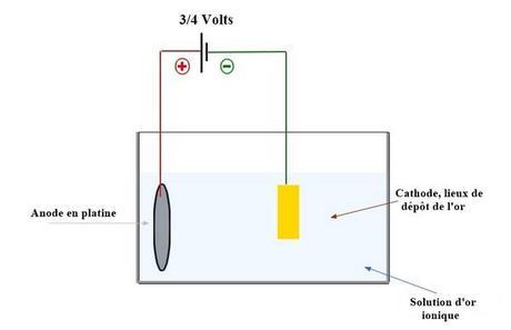 procédé électrolyse plaquage or