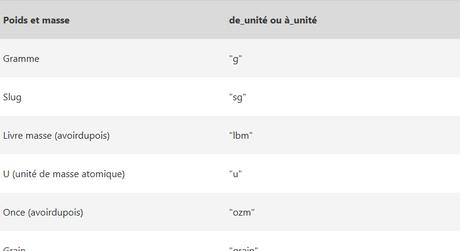 Unités en français