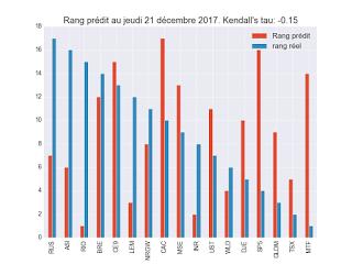 Portefeuille ETF au mardi 23 janvier 2018