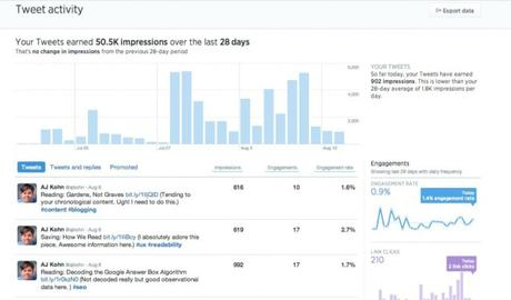 Internet : faites-vous parler vos statistiques ?