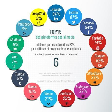 Les 15 médias sociaux les plus utilisés en BtoB. Source : LK Conseil.