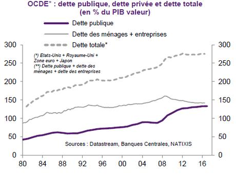 Alerte sur la dette publique et surtout la dette privée !