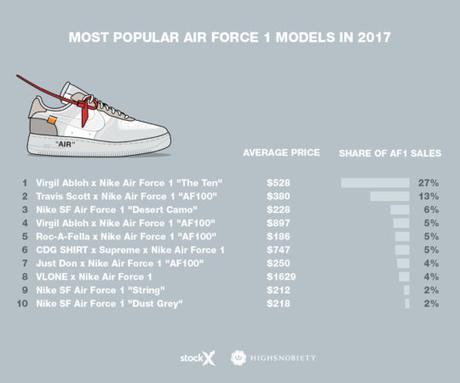 Les modèles Air Force One 1 les plus populaires de 2017