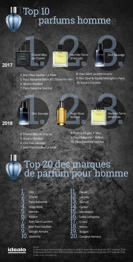 Les parfums préférés des français