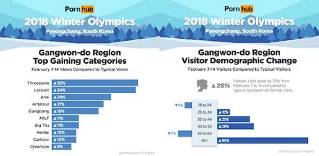 Pyeongchang : De nombreux records, Tinder et Pornhub médaillés d'or