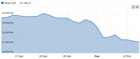 Coup de semonce sur les marchés financiers !