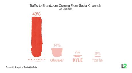 Rihanna, Fenty Beauty: quand social media et bases du marketing font la pair