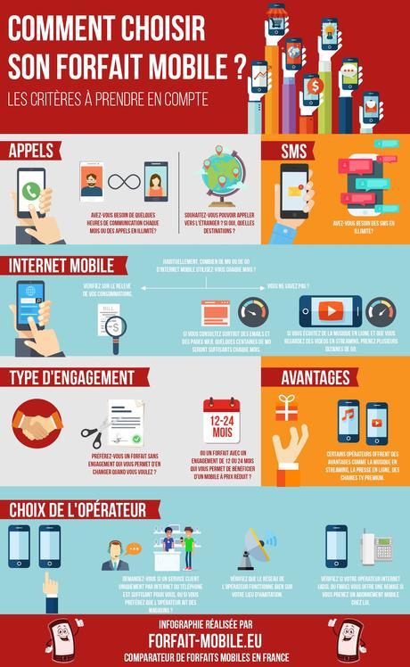 Infographie : comment choisir son forfait mobile ?