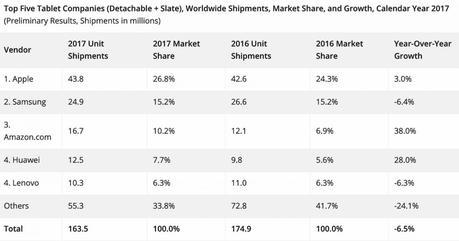 L'iPad largement en tête des ventes de tablettes en 2017 !
