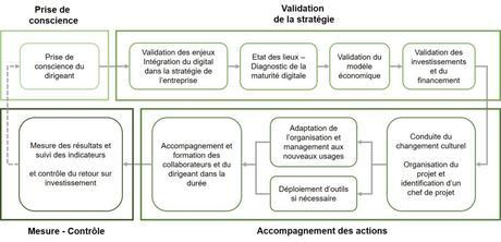 projet de transformation digitale