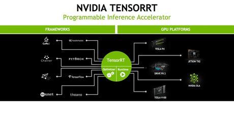 nvidia-tensorRT
