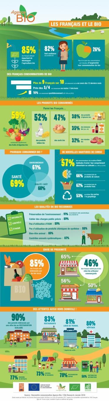 Le gouvernement annonce un plan ambitieux pour développer l'agriculture bio en France