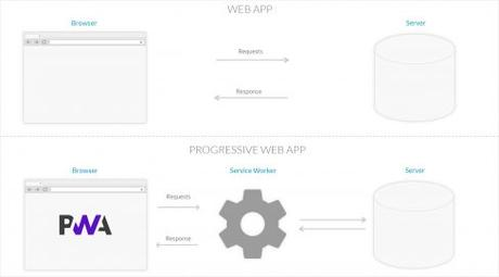 Progressive Web App : la technologie de demain