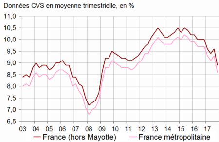 Chômage et précarité de l'emploi en France
