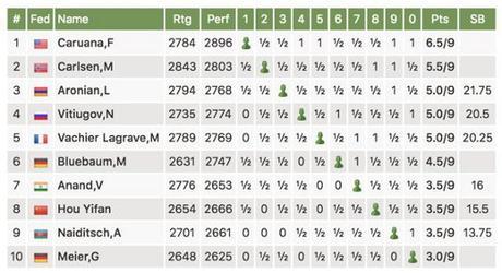 Le classement final du Grenke Chess Classic
