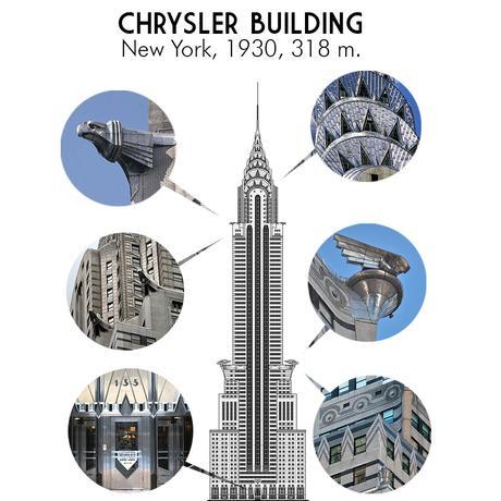 Le Chrysler building et le style Art Déco