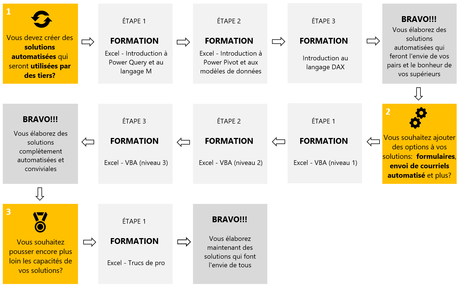 Parcours formation 3