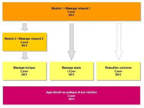 Nouveau : cycle de formations au massage bien-être sur Avignon