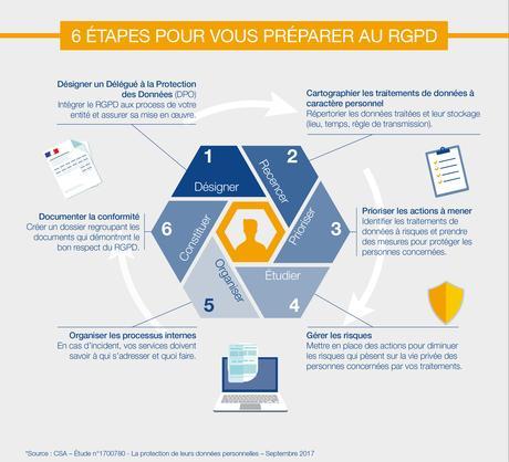 Infographie par EBP sur le RGPD