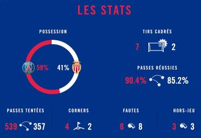 PSG vs Monaco : 7 buts pour fêter le 7ème titre !