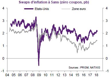 L'inflation va-t-elle revenir ?