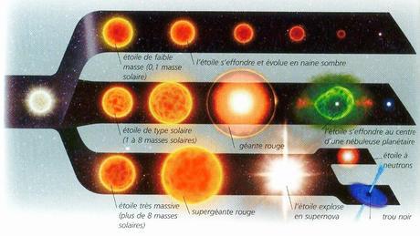 Tout savoir sur le Soleil