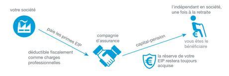 Comment optimiser fiscalement votre EIP ?
