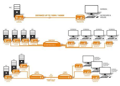 KVM-TEC point-to-point multicast decentralise