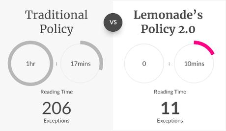 Police d'assurance 2.0 de Lemonade