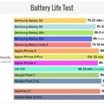autonomie batterie smartphones 2018 iphone 8 iphone x 150x150 - Autonomie : les iPhone X & iPhone 8 surclassent les Galaxy S9 & S9+