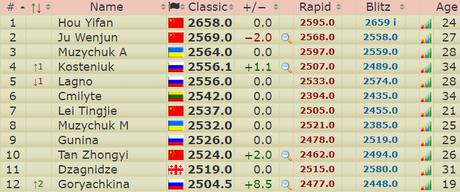 Le classement mondial des joueuses d'échecs à plus de 2500 points Elo