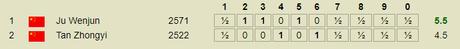 Les 10 parties d'échecs du championnat du monde