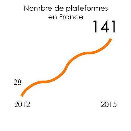 nombre de plateformes de crowdfunding en France
