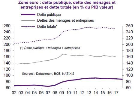 Les problèmes structurels de la zone euro que certains ne veulent pas voir...