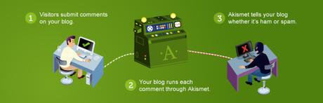 Profitez Pleinement des Processus Automatiques sur WordPress