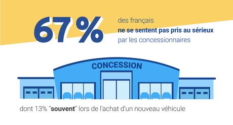 2/3 des français déçus par les concessionnaires
