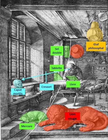 Durer 1514 Saint Jerome dans son etude symboles alchimiques