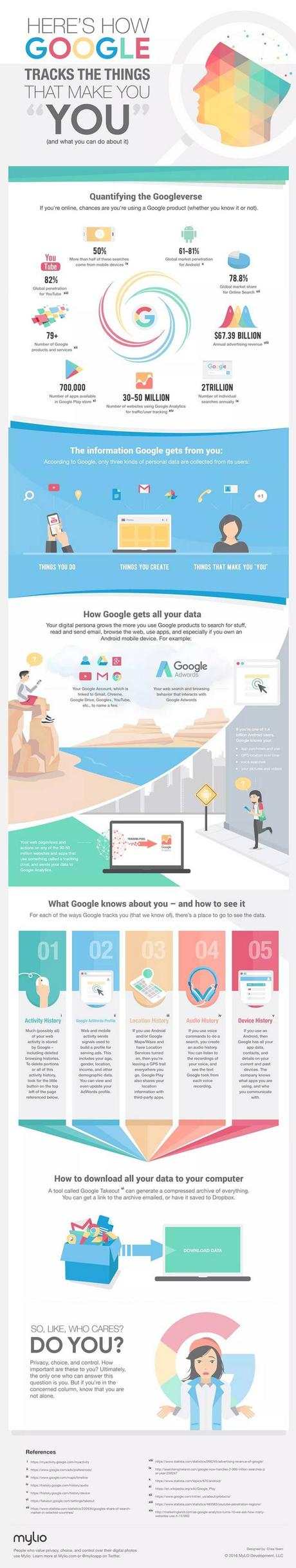 Ce que Google sait de vous ...