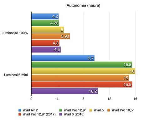 L'autonomie de l'iPad 6 de 2018 inférieure à celle de l'iPad 5