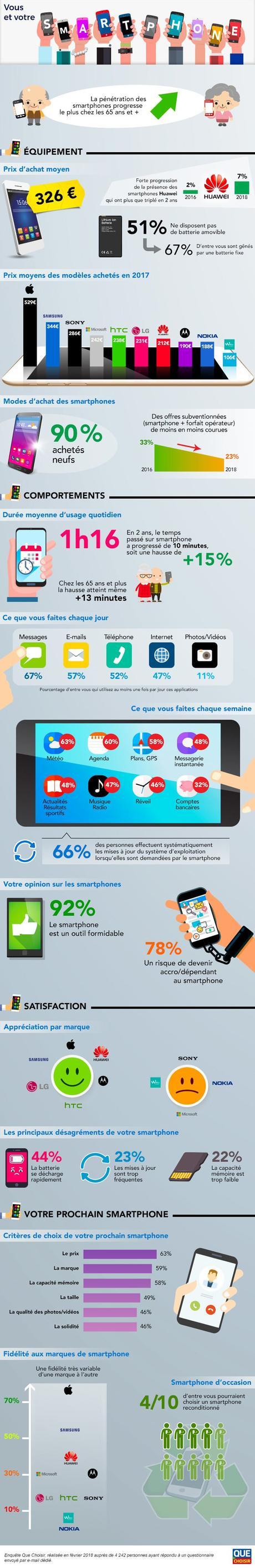 Les Français dépensent en moyenne 326€ pour un smartphone