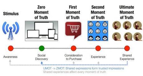 L'Effet WOW dans le digital : de la satisfaction client à l'enchantement du client et de l'employé