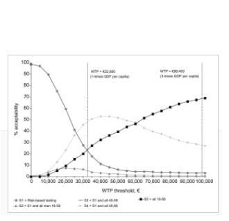 HÉPATITE C : Et si le dépistage universel était rentable ?
