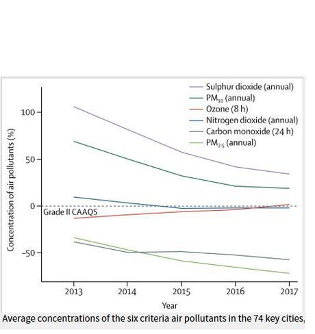POLLUTION : Un facteur caché et sous-estimé de diabète