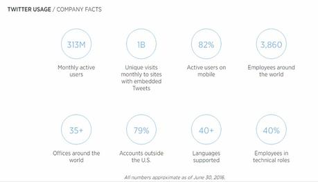 Guide complet sur le tchat Twitter pour les propriétaires de petites entreprises